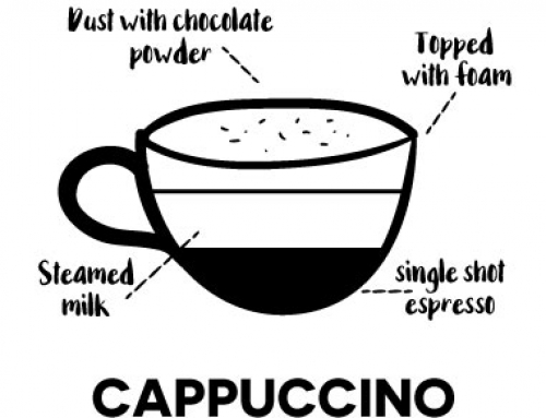 – Cappucino –the world's most popular coffee drink is traditionally a 1/3 shot espresso, 1/3 steamed milk, 1/3 foamed milk. The microfoam element is critical to giving that delicious velvety feel in the mouth