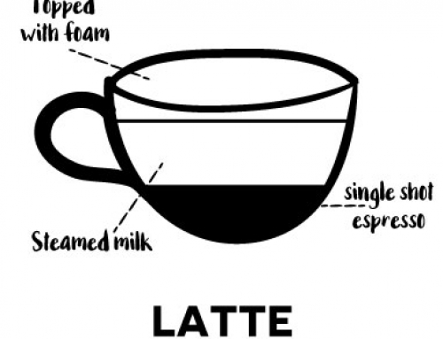 – Latte –Italian for 'milk'. A single espresso and a lot of milk, with a thin cap of foam. A classic