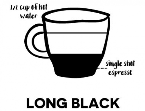 – Long black –Also known as an 'Americano'. A shot of espresso blended with steamed water