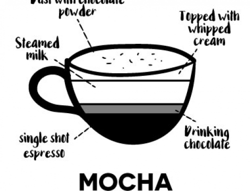 – Mocha –Named after the port of Mocha. Made with chocolate, espresso, steamed or frothed milk, and topped with whipped cream